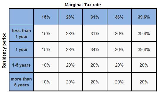 Capital Gain Tax on Real Estate